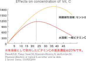 Effects on concentration of Vit C
